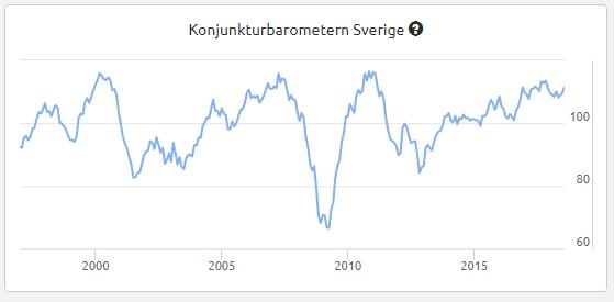 Konjunkturbarometern